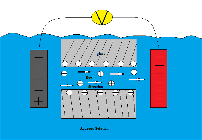 Electro osmosis - Properties Of Colloids