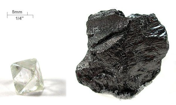 Carbon - Anomalous Behavior