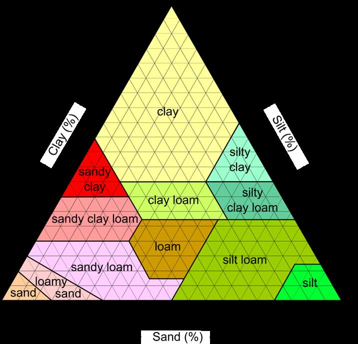 Properties of Soil