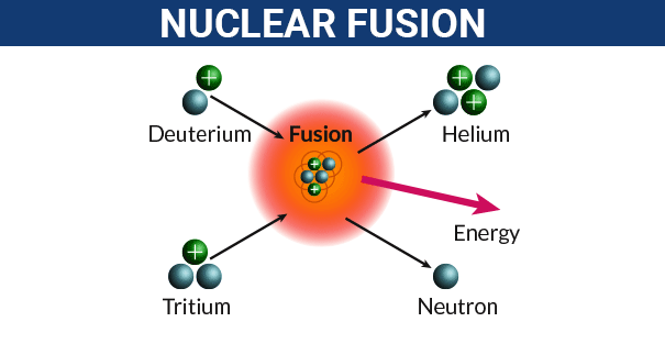 Nuclear Reaction Fission Fusion Reactions Nuclear Equations