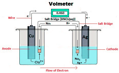 Electrochemical celldefinition types parts of electrochemical cell electrochemical cell ccuart Gallery