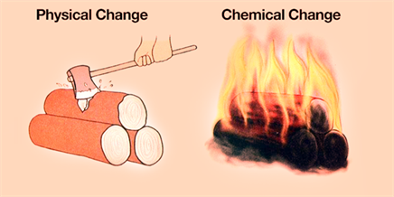 Physical Chemical Changes on Matter And The Periodic Table