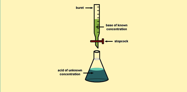 Titration definition of volumetric analysis and titration with titration also identified as titrimetry is a common laboratory method of quantitative chemical analysis that is made use of to determine the unknown ccuart Gallery