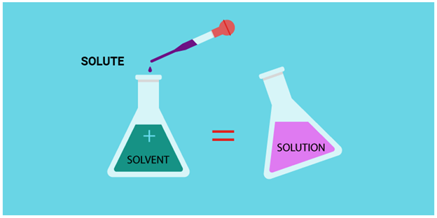 Solute Definition Concentration Example Chemistry Byjus