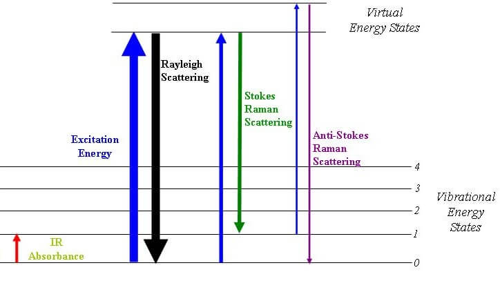 spectroscopy types of spectroscopy infrared amp raman