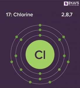 Electronic Configuration of Chlorine