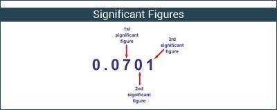 significant-figures