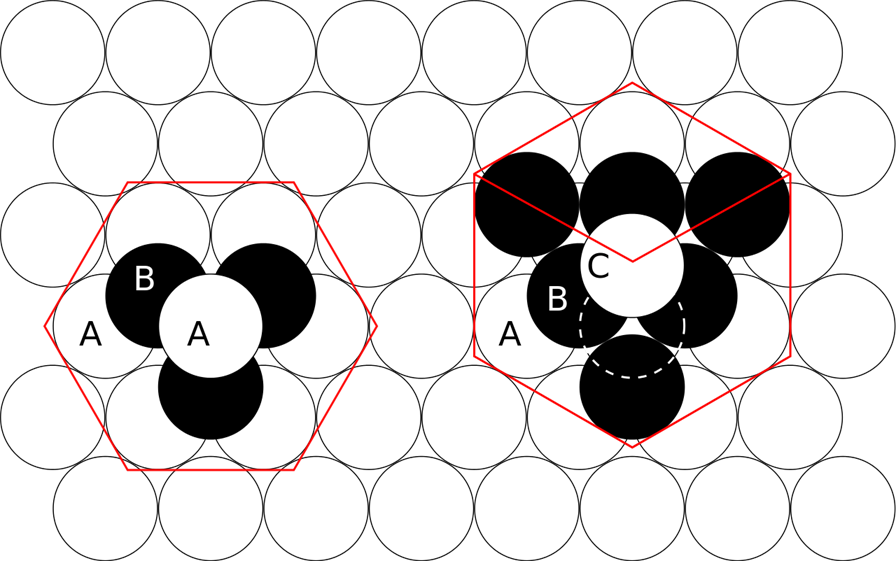 Close Packing In Solids In Three Dimensions