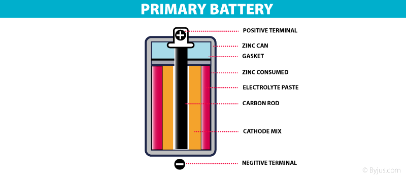 Types Of Battery- Primary battery