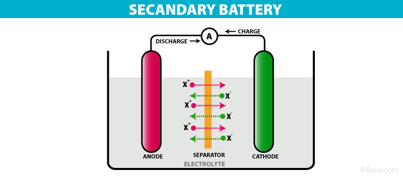 chemistry battery power essay