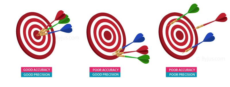 Accuracy And Precision Difference on Simple Math