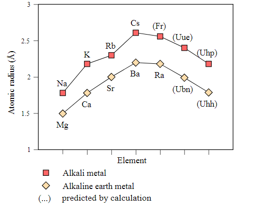 Atomic radius of alkali metals