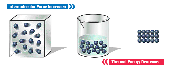 Intermolecular Forces vs thermal energy
