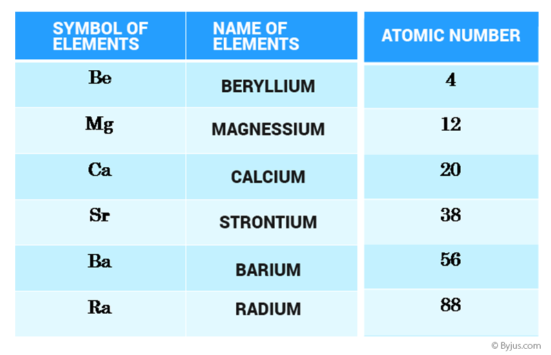 Alkaline earth metals general characteristics of oxides general characteristics of alkaline earth metals urtaz