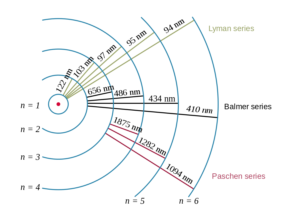 Hydrogen transitions