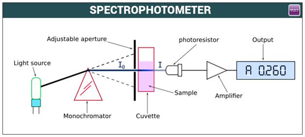 Spectrophotometer Principle