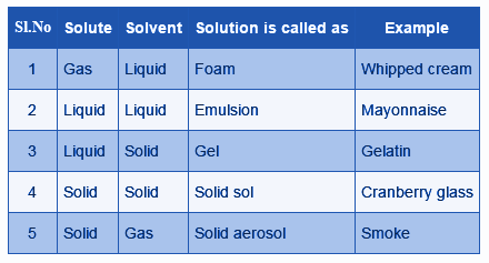 solution examples chemistry