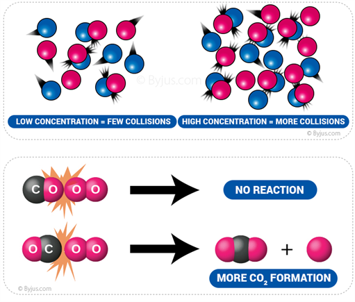 collision theory Collision theory is a general hypothesis of reacting molecules that treats them as  hard spheres hypothesis of this model is used to predict the feasibility of the.