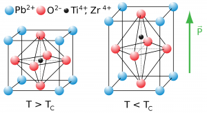 Tetragonal Systems