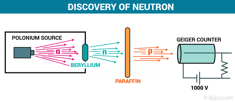 Discovery of neutron