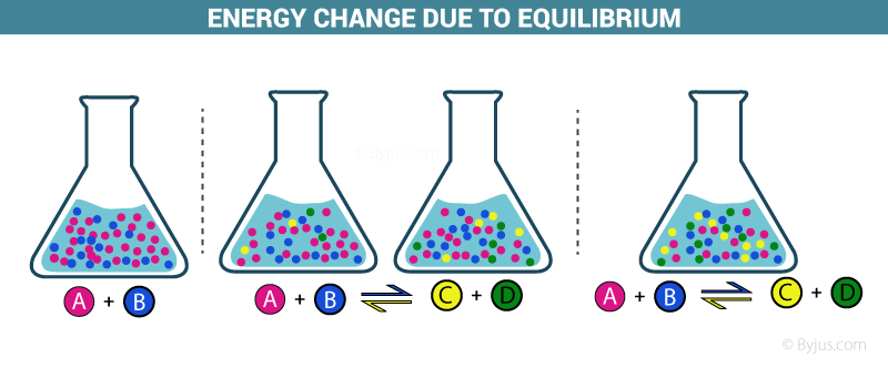 Energy change due to equilibrium