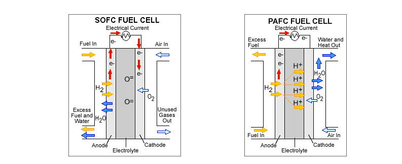 Fuel Cell Types Of Fuel Cells Applications Chemistry Byjus