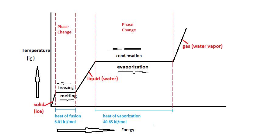 Water Phase Change Diagram
