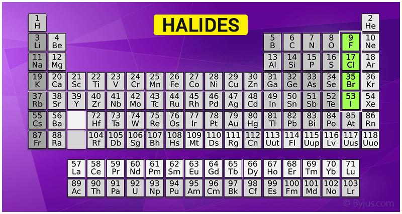 Halides