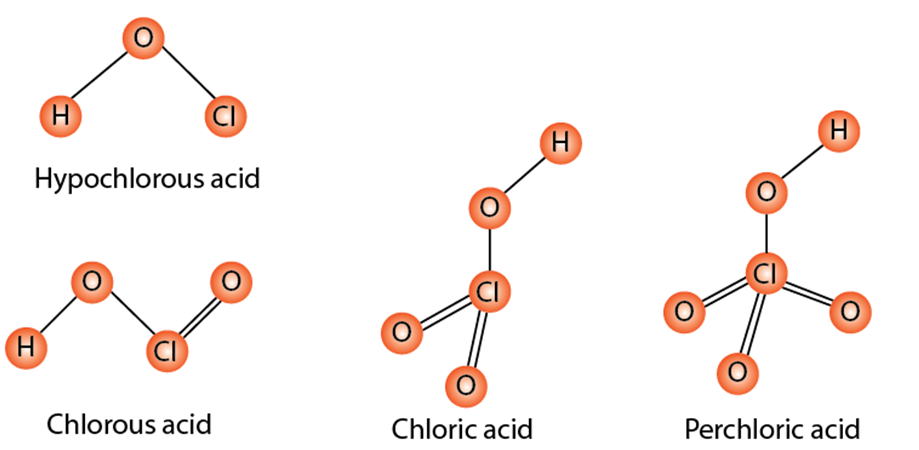 Types of Oxoacids