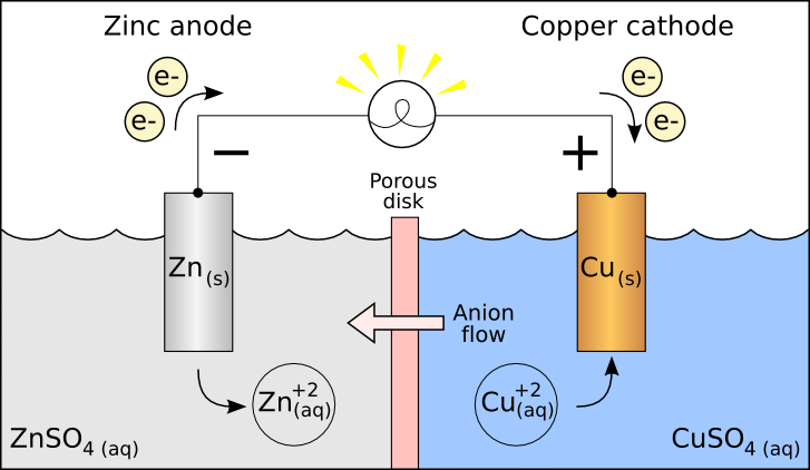 Redox Reactions in Electrochemical cell