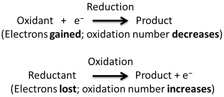 Redox Reaction In Terms Of Electron Transfer Reaction Cxidation