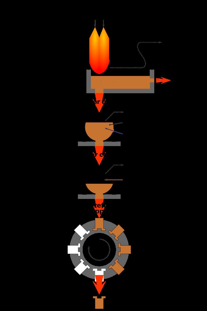 Copper Flash Smelting Process