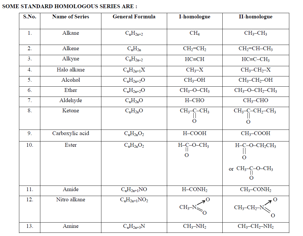 chemistry alkanes and alkenes Addition reactions of alkenes the most common chemical transformation of a carbon-carbon double bond is the addition reactiona large number of reagents, both inorganic and organic, have been found to add to this functional group, and in this section we shall review many of these reactions.