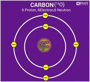 Atomic structure of carbon