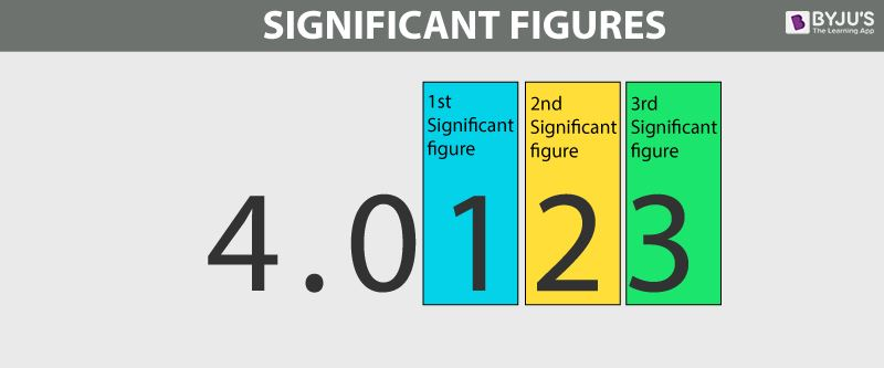Significant Figures Definition Rules Examples Chemistry