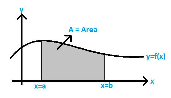 Area under the Curve Formula