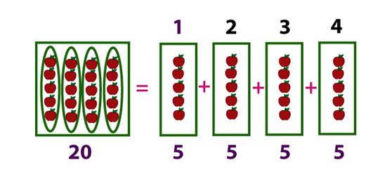 Division Formula
