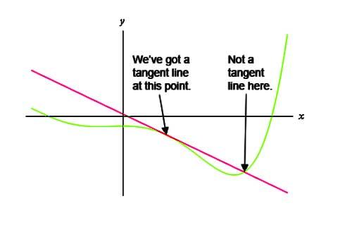Tangent line formula