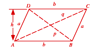 Height of a parallelogram