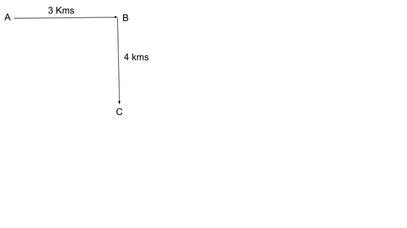 Direction Sense Questions