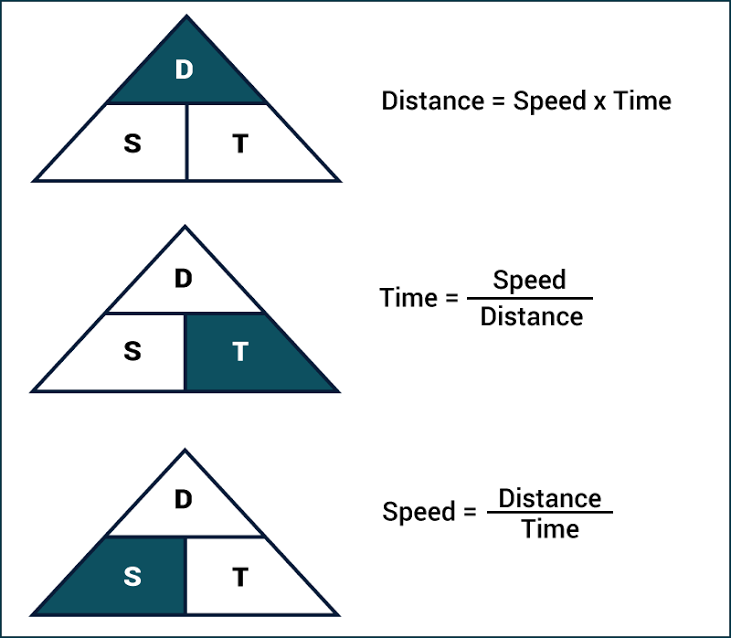 Time, Speed & Distance