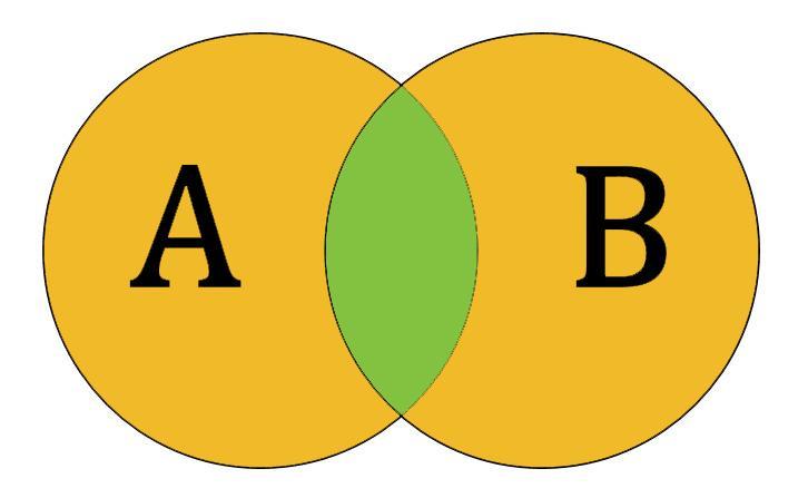 Gmat Quant Sets And Venn Diagrams Byjus Free Gmat Prep