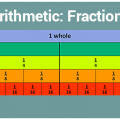 Arithmetic: Fractions