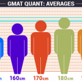 GMAT QUANT AVERAGES