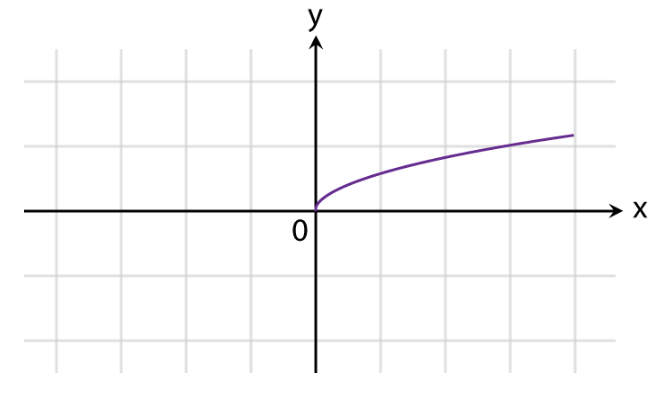 Graphs of Functions Fig 4