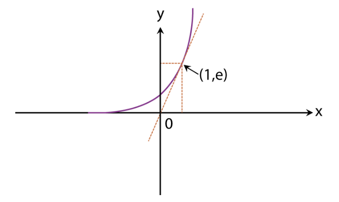 Graphs of Functions Fig 8