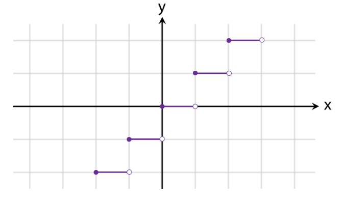 Graphs of Functions Fig 9