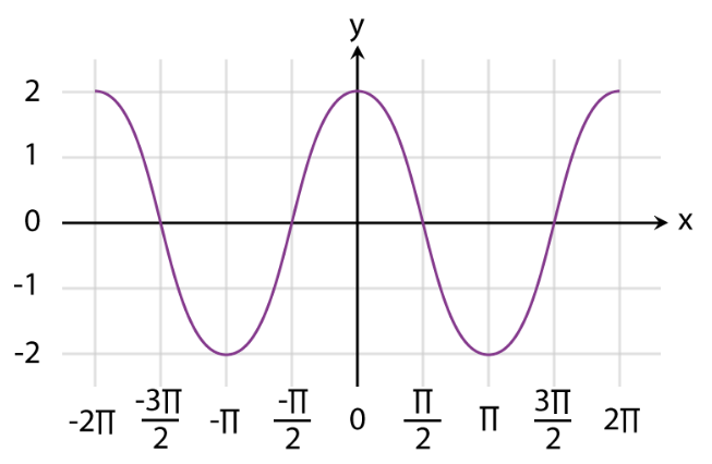 Graphs of Functions Fig 11