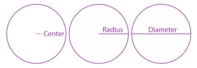 Center, Radius, Diameter