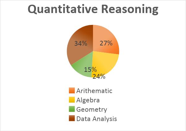 GRE Quantitative Concepts